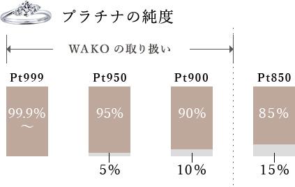 プラチナの純度 WAKOではその中でも純度99.9% イラストグラフ