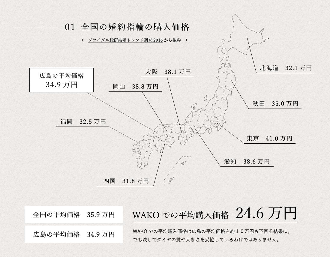 WAKOでの平均購入価格 24.6万円